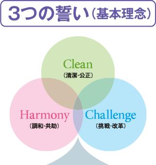3つの誓い(基本理念)